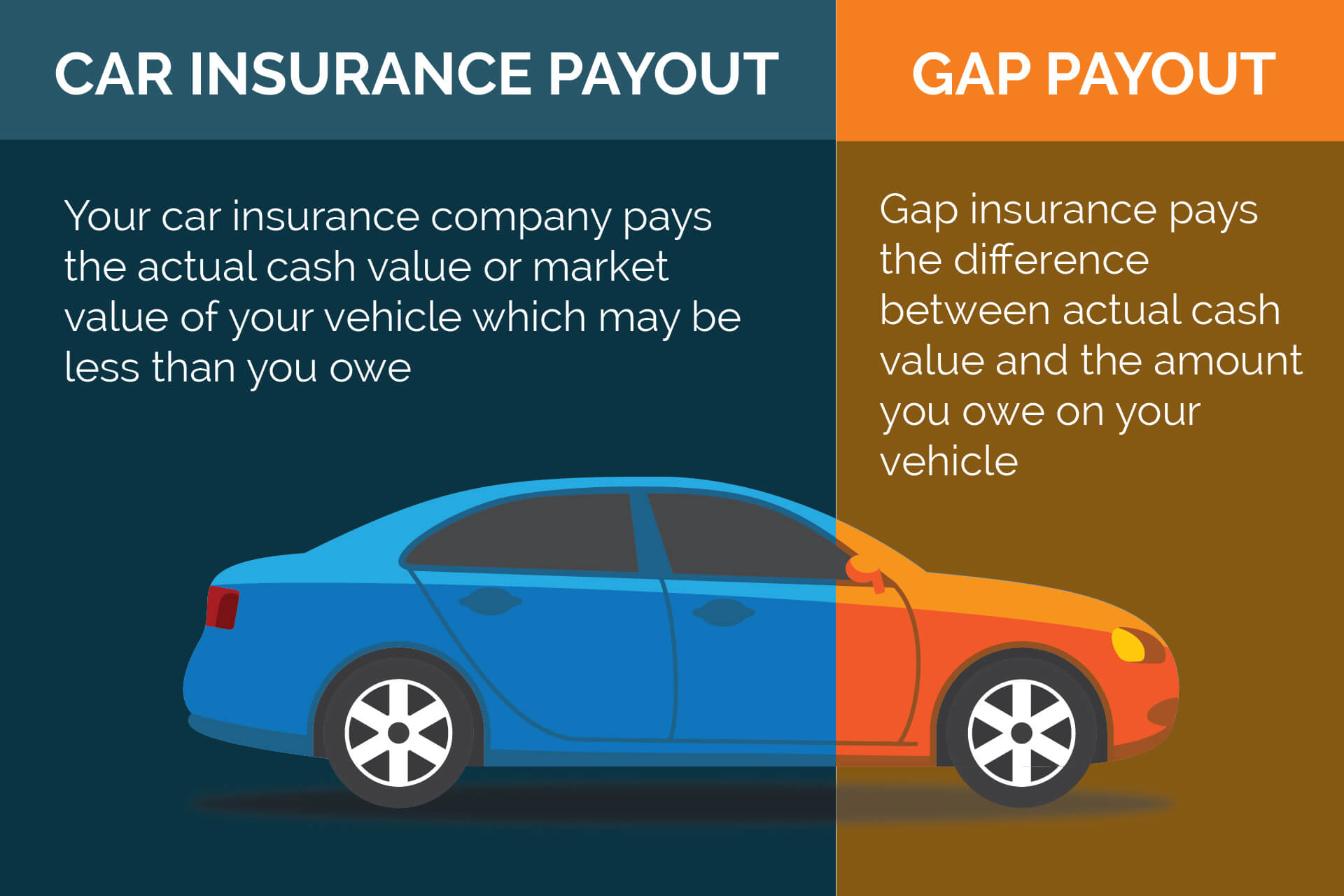 Where to get gap insurance