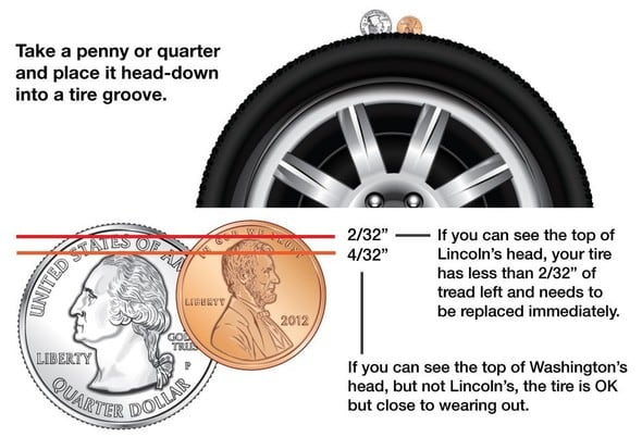 Check tire pressure and treads